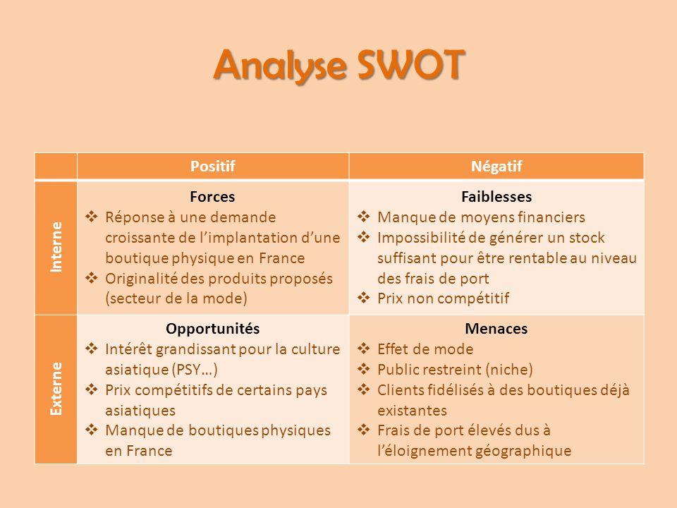 Analyse SWOT PositifNégatif Interne Forces  Réponse à une demande croissante de l'implantation d'une boutique physique en France  Originalité des pr