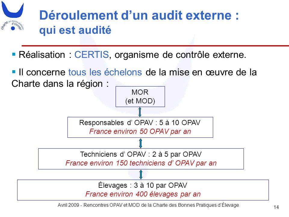 Avril 2009 - Rencontres OPAV et MOD de la Charte des Bonnes Pratiques d'Élevage 14 Déroulement d'un audit externe : qui est audité  Réalisation : CER