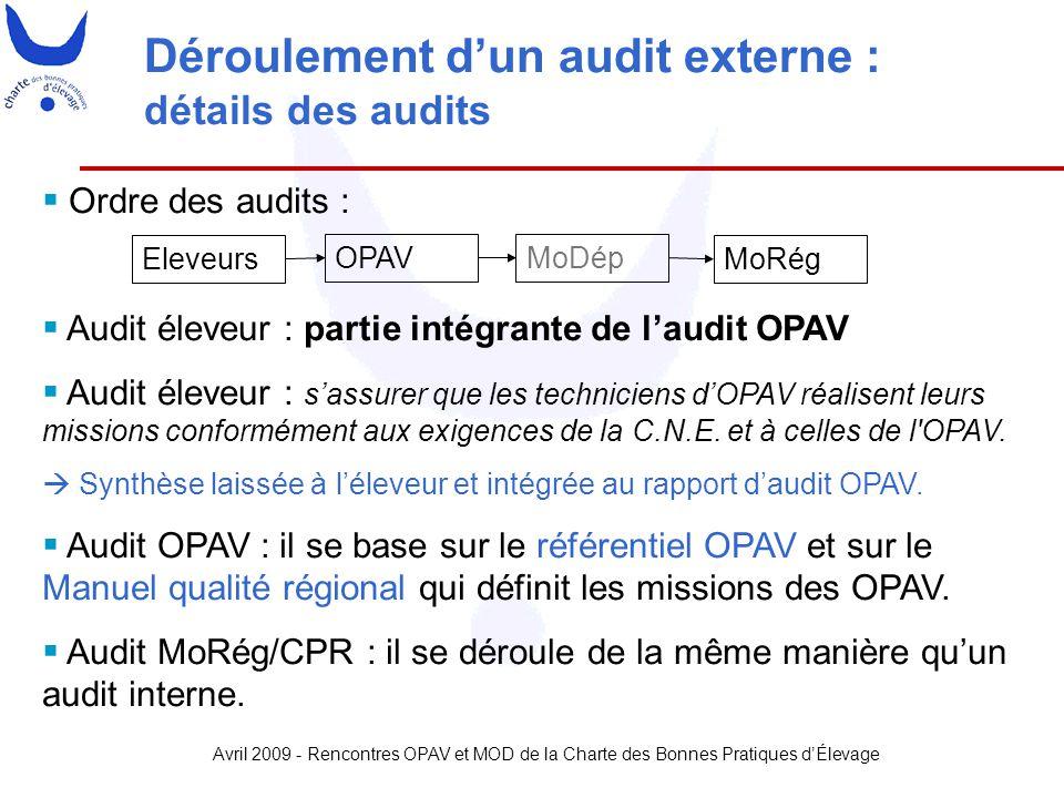 Avril 2009 - Rencontres OPAV et MOD de la Charte des Bonnes Pratiques d'Élevage Déroulement d'un audit externe : détails des audits  Ordre des audits
