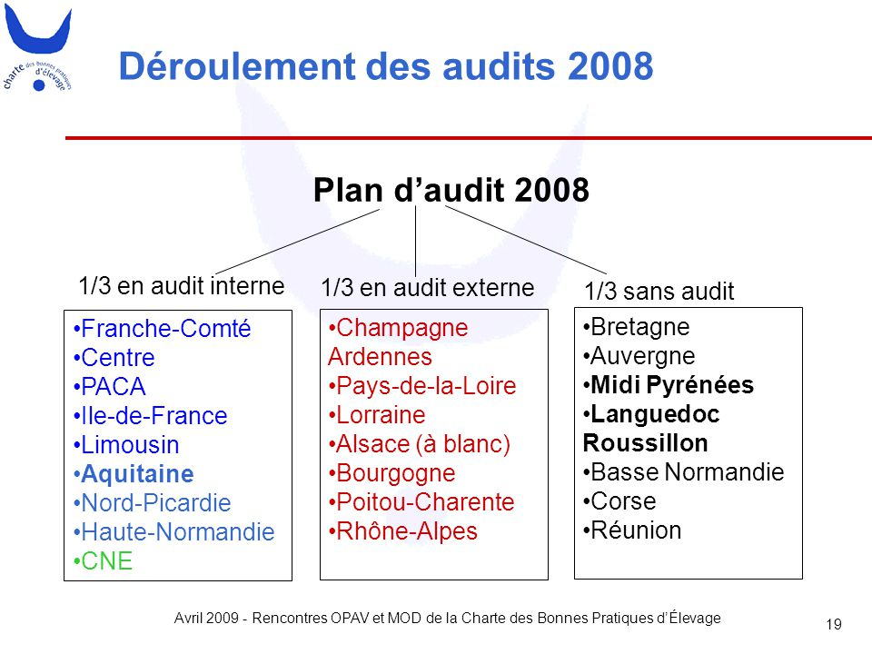 Avril 2009 - Rencontres OPAV et MOD de la Charte des Bonnes Pratiques d'Élevage 19 Déroulement des audits 2008 1/3 en audit externe 1/3 en audit inter