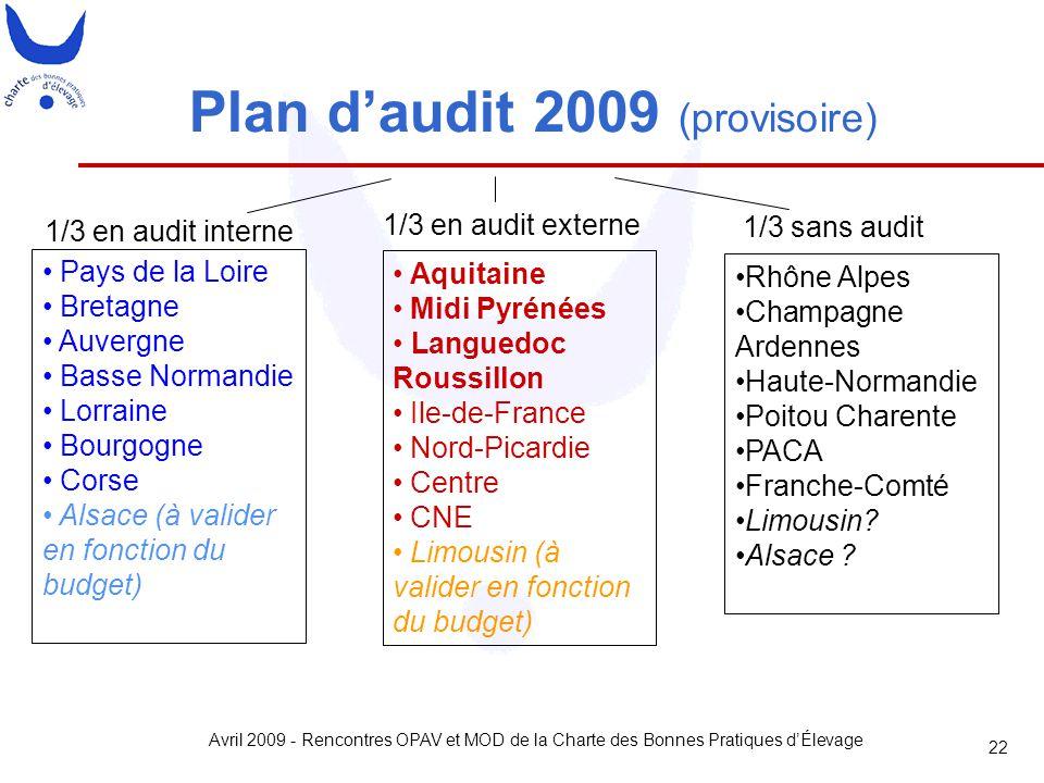 Avril 2009 - Rencontres OPAV et MOD de la Charte des Bonnes Pratiques d'Élevage 22 1/3 en audit externe 1/3 en audit interne 1/3 sans audit Plan d'aud