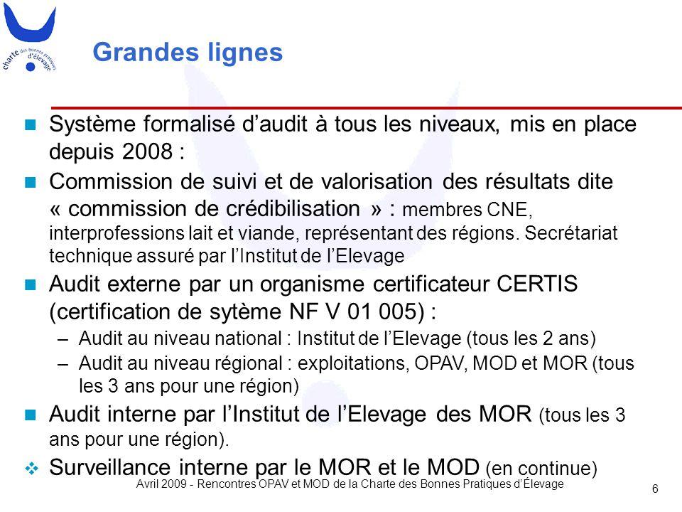 Avril 2009 - Rencontres OPAV et MOD de la Charte des Bonnes Pratiques d'Élevage 6 Grandes lignes Système formalisé d'audit à tous les niveaux, mis en