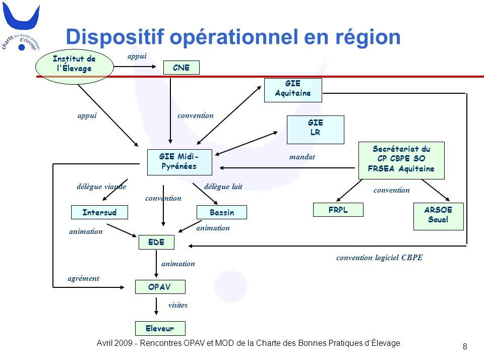 Avril 2009 - Rencontres OPAV et MOD de la Charte des Bonnes Pratiques d'Élevage 8 Dispositif opérationnel en région CNE GIE Aquitaine GIE Midi- Pyréné