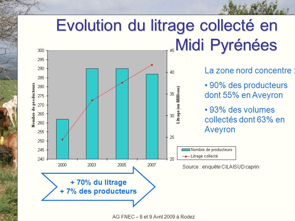 AG FNEC – 8 et 9 Avril 2009 à Rodez Titre de la manifestation Evolution du litrage collecté en Midi Pyrénées + 70% du litrage + 7% des producteurs La