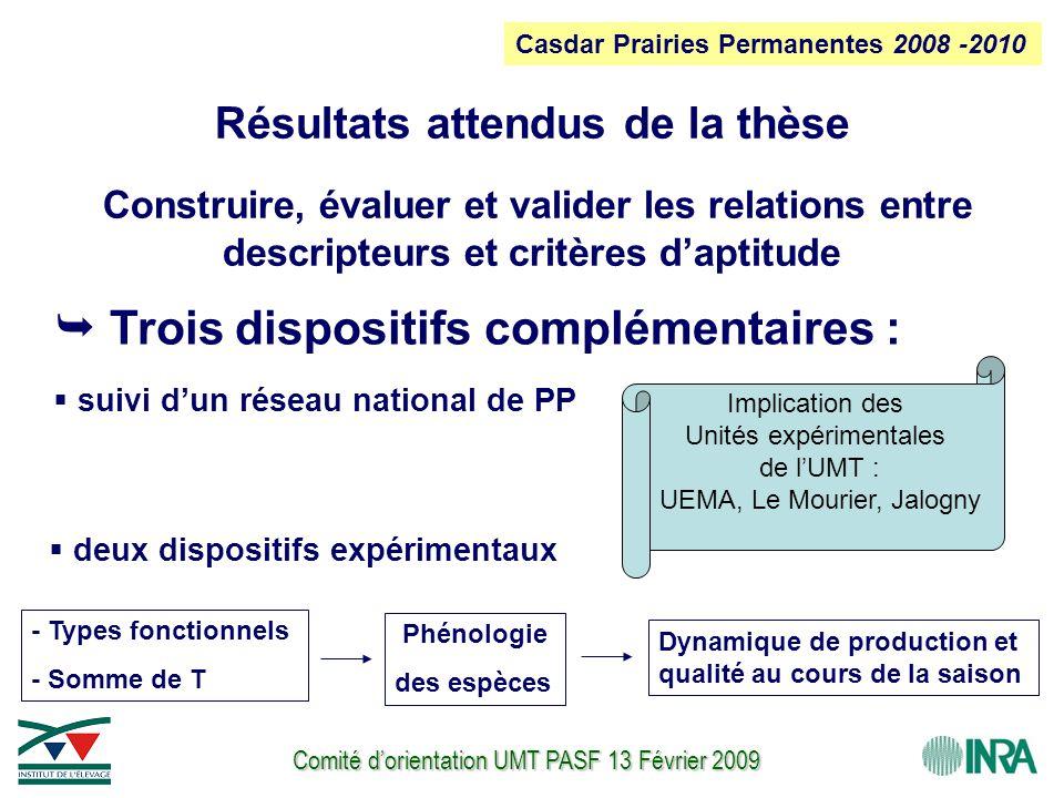 Comité d'orientation UMT PASF 13 Février 2009 Résultats attendus de la thèse Construire, évaluer et valider les relations entre descripteurs et critères d'aptitude Casdar Prairies Permanentes 2008 -2010  Trois dispositifs complémentaires :  suivi d'un réseau national de PP - Types fonctionnels - Somme de T Dynamique de production et qualité au cours de la saison Phénologie des espèces  deux dispositifs expérimentaux Implication des Unités expérimentales de l'UMT : UEMA, Le Mourier, Jalogny