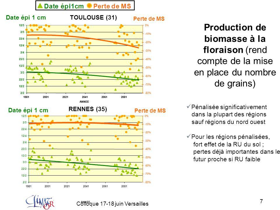 8 Colloque 17-18 juin Versailles En dépit de cette avancée des stades, très fortes augmentations des pénalités sur le poids des grains pour la période lointaine dans la quasi-totalité des régions, à l'exception des bordures maritimes du nord-ouest Faible influence de la RU car les préjudices résultent avant tout de l'augmentation des températures Le poids des grains Pour la période proche, très peu d'effets : l'anticipation compense l'augmentation plus modérée de la température et de la sécheresse 22/2 3/3 13/3 23/3 2/4 12/4 22/4 2/5 12/5 22/5 1/6 198120012021204120612081 ANNEE 0 5 10 15 20 25 30 35 40 45 22/2 3/3 13/3 23/3 2/4 12/4 22/4 2/5 12/5 22/5 1/6 198120012021204120612081 ANNEE 0 5 10 15 20 25 30 35 40 45 TOULOUSE (31) Perte de PMG Date épiaison RENNES (35) Perte de PMG Date épiaison
