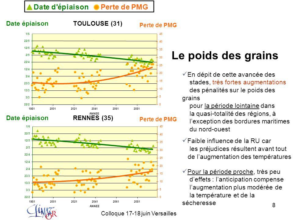 19 Colloque 17-18 juin Versailles Découpage en périodes pertinent pour l'analyse des aléas climatiques