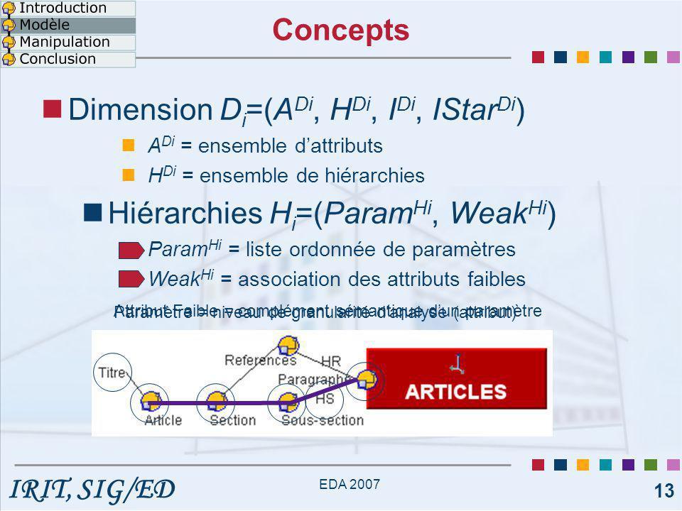 IRIT, SIG/ED EDA 2007 14 Concepts Dimension D i =(A Di, H Di, I Di, IStar Di ) A Di = ensemble d'attributs H Di = ensemble de hiérarchies I Di = ensemble d'instances IStar Di = fonction d'association des instances {article 1, article 2,…} article 1 temp 3 auteur 6 conference 2