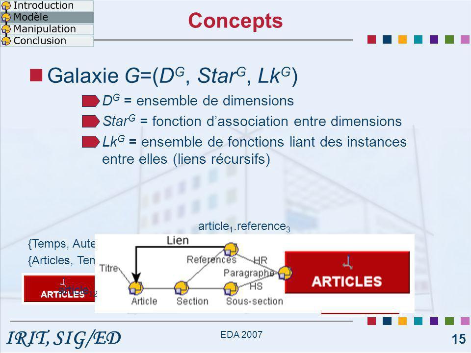 IRIT, SIG/ED EDA 2007 15 Concepts Galaxie G=(D G, Star G, Lk G ) D G = ensemble de dimensions Star G = fonction d'association entre dimensions Lk G = ensemble de fonctions liant des instances entre elles (liens récursifs) {Articles, Temps, Auteurs, Conference…} {Temps, Auteurs, Conference } appartiennent à Star G (Articles) article 1.reference 3 article 12