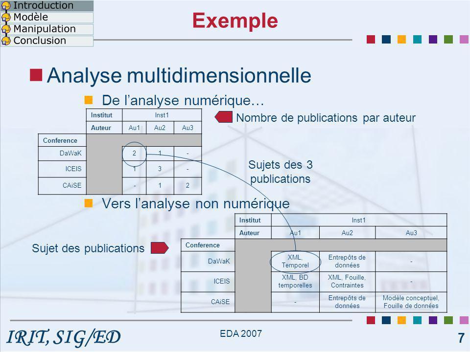 IRIT, SIG/ED EDA 2007 7 Analyse multidimensionnelle De l'analyse numérique… Vers l'analyse non numérique Sujet des publications Nombre de publications par auteur Exemple InstitutInst1 AuteurAu1Au2Au3 Conference DaWaK 21- ICEIS 13- CAiSE -12 InstitutInst1 AuteurAu1Au2Au3 Conference DaWaK XML, Temporel Entrepôts de données - ICEIS XML, BD temporelles XML, Fouille, Contraintes - CAiSE - Entrepôts de données Modèle conceptuel, Fouille de données Sujets des 3 publications