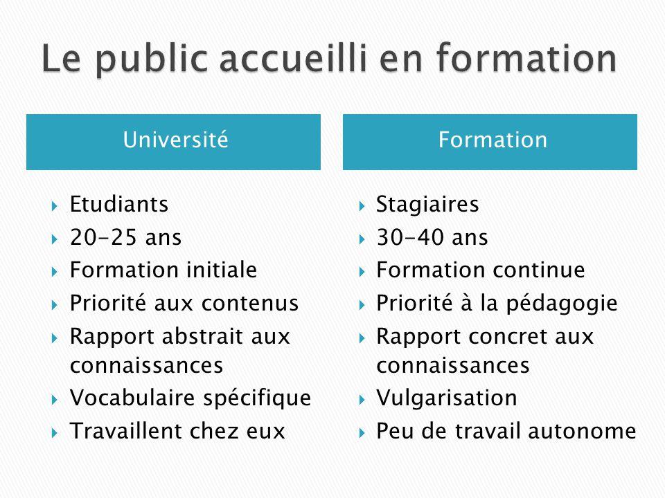 UniversitéFormation  Etudiants  20-25 ans  Formation initiale  Priorité aux contenus  Rapport abstrait aux connaissances  Vocabulaire spécifique