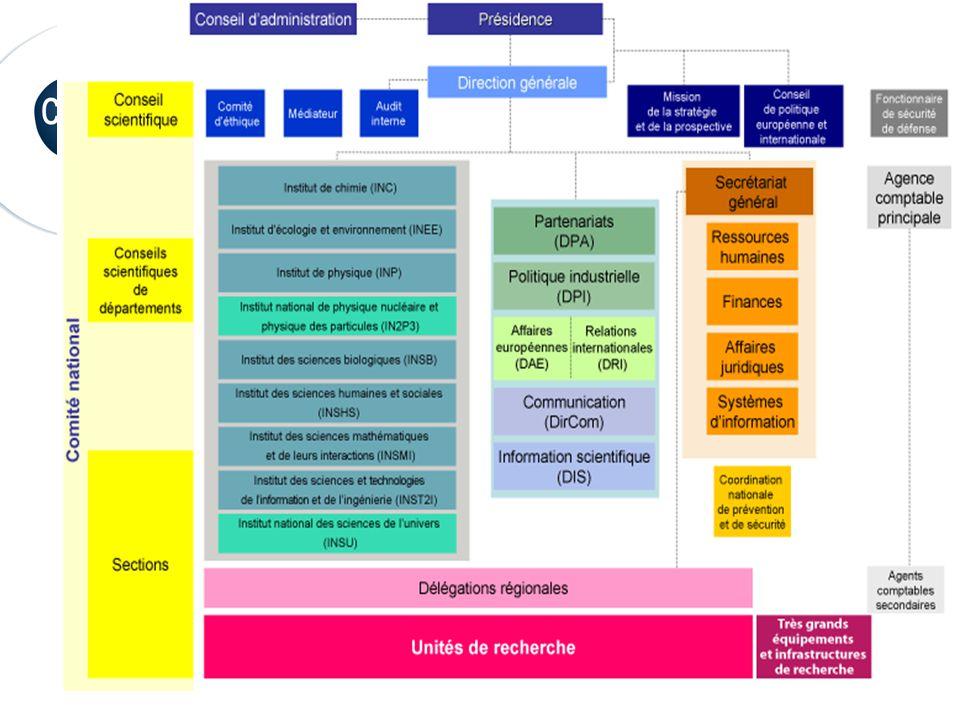 Où nous rencontrer  Mise en relation labo/PME : via le Service Partenariat et Valorisation de votre région via wwww.cnrs/dpi  Quelque soit le type d'action le suivi est individuel.