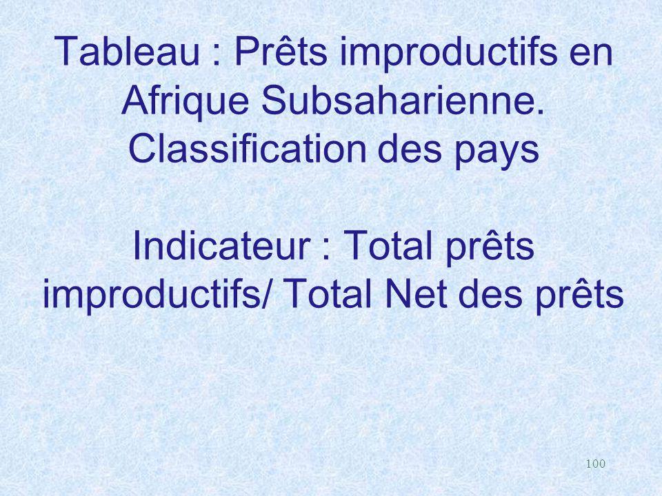 100 Tableau : Prêts improductifs en Afrique Subsaharienne. Classification des pays Indicateur : Total prêts improductifs/ Total Net des prêts