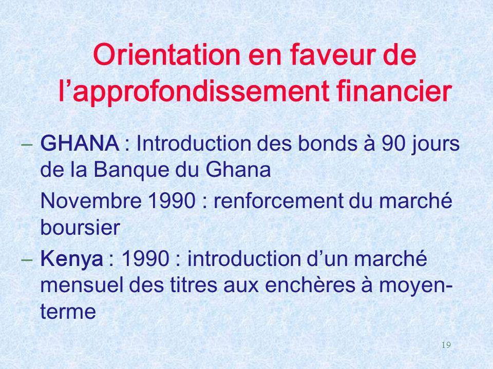 19 Orientation en faveur de l'approfondissement financier –GHANA : Introduction des bonds à 90 jours de la Banque du Ghana Novembre 1990 : renforcemen