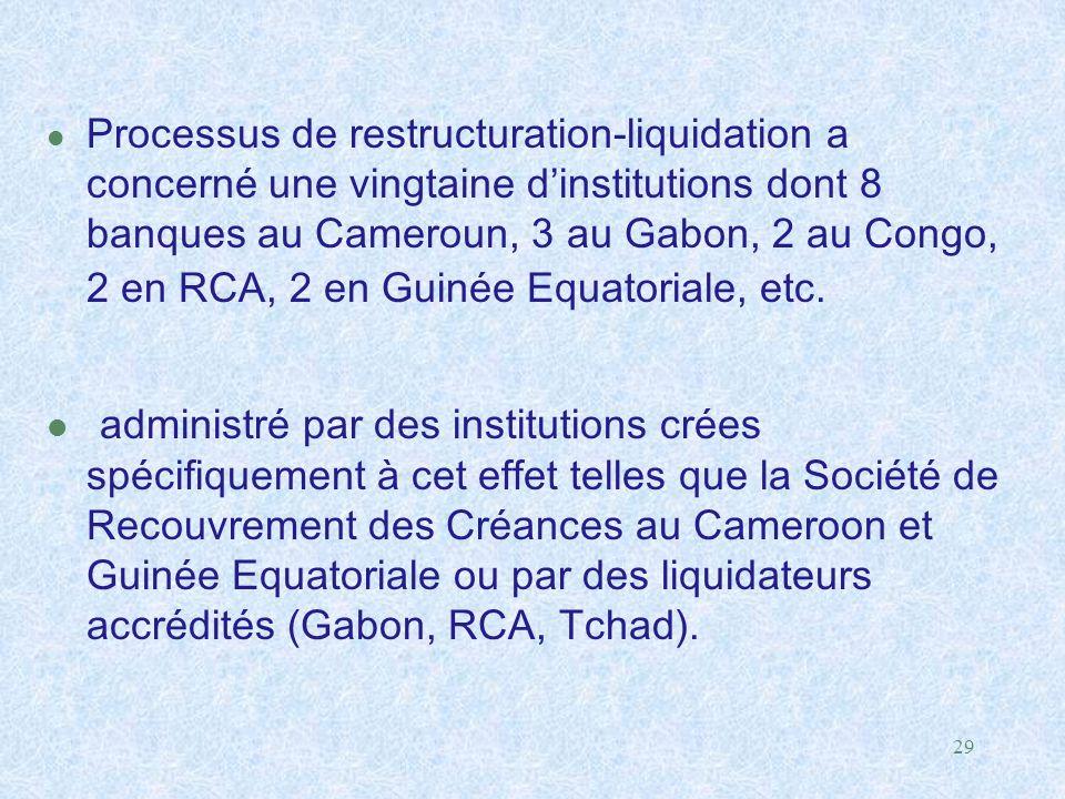 29 l Processus de restructuration-liquidation a concerné une vingtaine d'institutions dont 8 banques au Cameroun, 3 au Gabon, 2 au Congo, 2 en RCA, 2