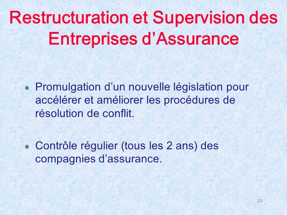 39 Restructuration et Supervision des Entreprises d'Assurance l Promulgation d'un nouvelle législation pour accélérer et améliorer les procédures de r
