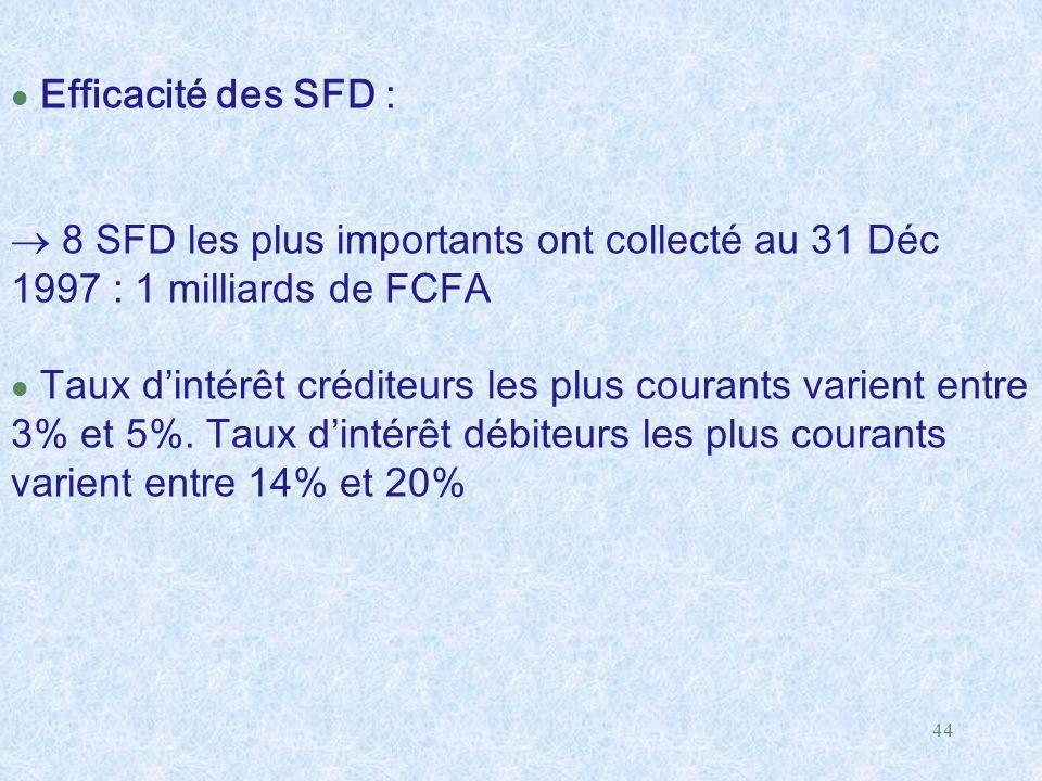44 l Efficacité des SFD :  8 SFD les plus importants ont collecté au 31 Déc 1997 : 1 milliards de FCFA l Taux d'intérêt créditeurs les plus courants