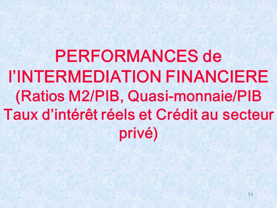56 PERFORMANCES de l'INTERMEDIATION FINANCIERE (Ratios M2/PIB, Quasi-monnaie/PIB Taux d'intérêt réels et Crédit au secteur privé)