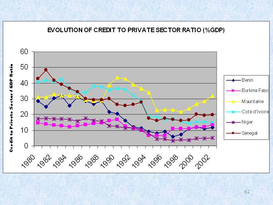 63 REMARQUES et COMMENTAIRES l Approfondissement financier ne semble pas s'être amélioré significativement en ASS au vu des 2 indicateurs (M2/PIB et Quasi-monnaie/PIB) sauf pour des pays comme Maurice et le Kenya