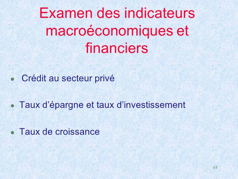 68 Examen des indicateurs macroéconomiques et financiers Crédit au secteur privé l Taux d'épargne et taux d'investissement l Taux de croissance