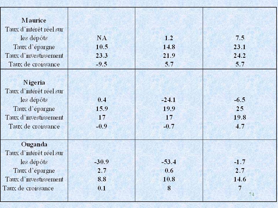 75 Remarques et Commentaires 1/ Dans la plupart des pays à l'exception de Maurice, les taux d'épargne ne semblent pas augmenté significativement suite à la libéralisation des taux d'intérêt Explications possibles : l Conflit entre les effets de substitution et de revenu