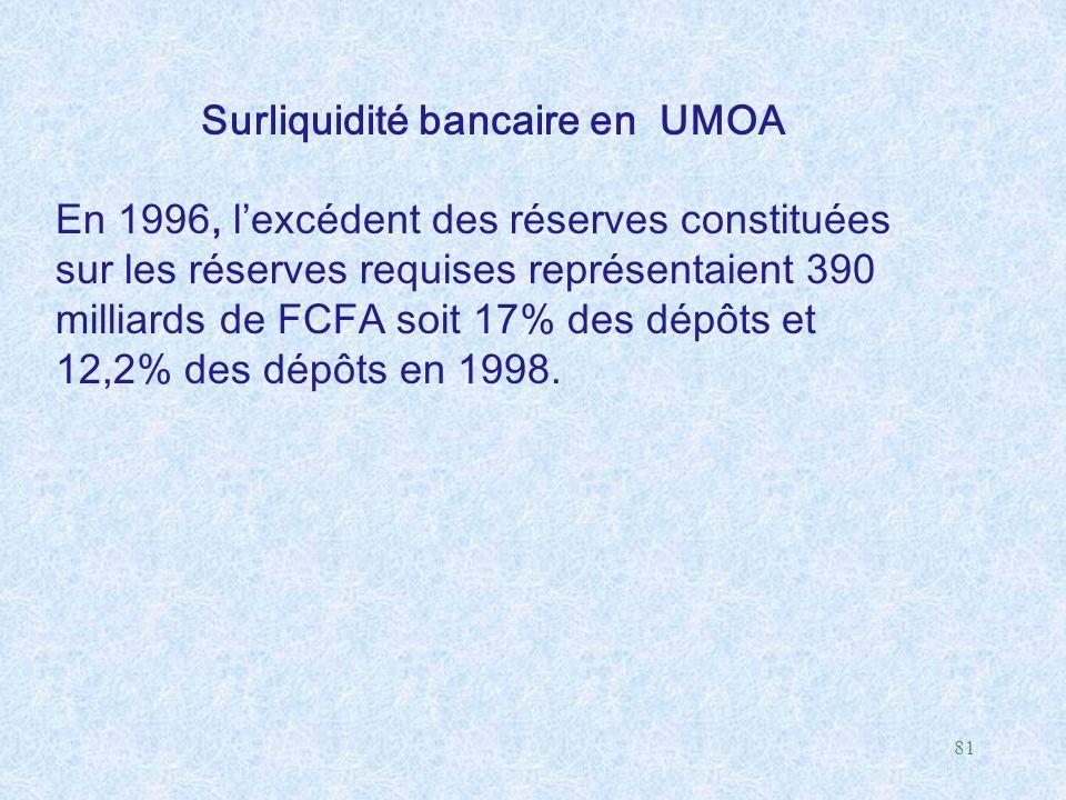 81 Surliquidité bancaire en UMOA En 1996, l'excédent des réserves constituées sur les réserves requises représentaient 390 milliards de FCFA soit 17%