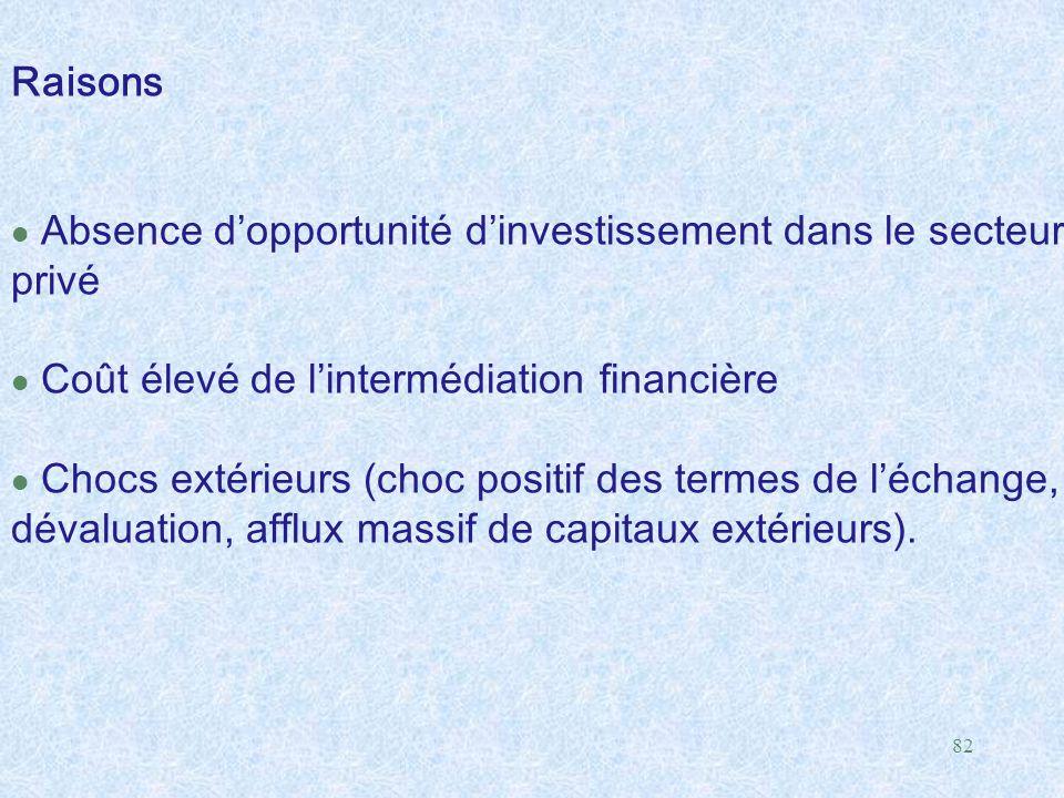82 Raisons l Absence d'opportunité d'investissement dans le secteur privé l Coût élevé de l'intermédiation financière l Chocs extérieurs (choc positif