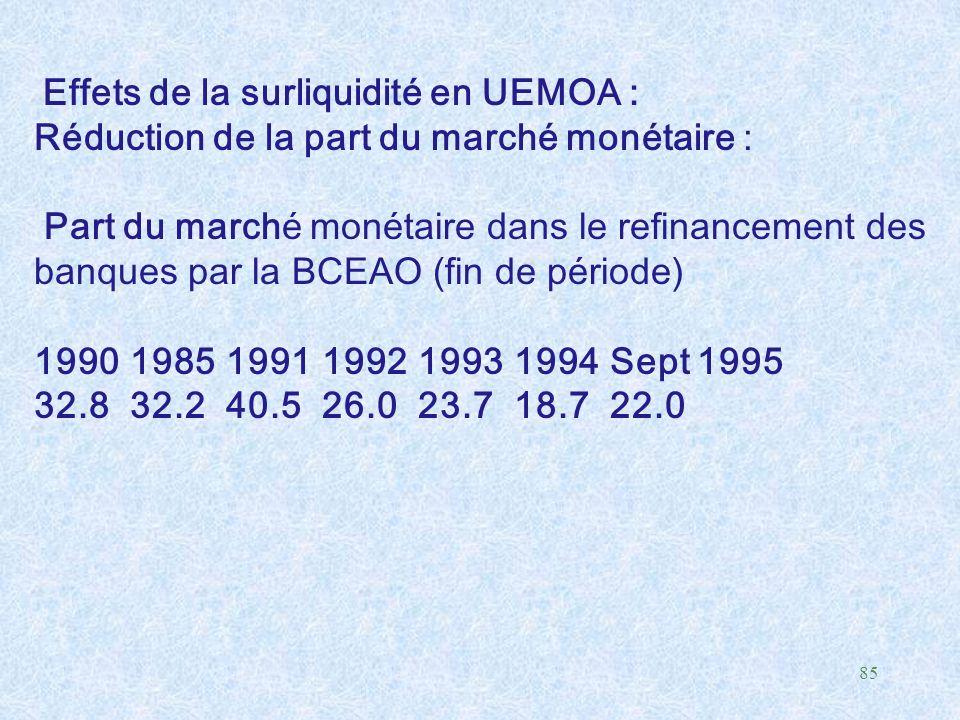 85 Effets de la surliquidité en UEMOA : Réduction de la part du marché monétaire : Part du marché monétaire dans le refinancement des banques par la B