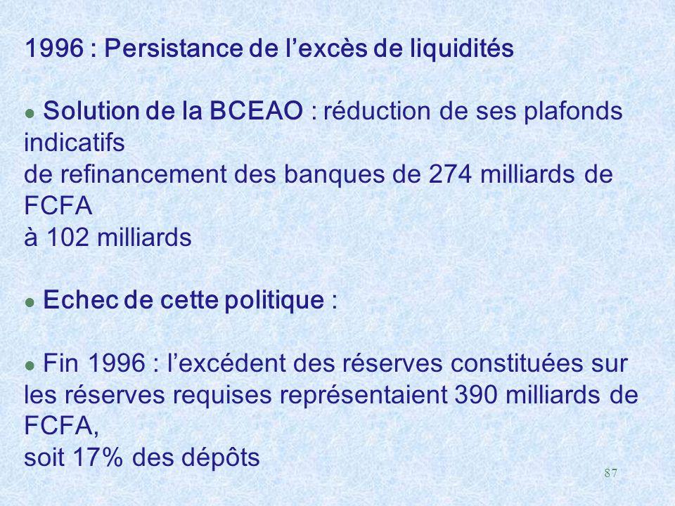 87 1996 : Persistance de l'excès de liquidités l Solution de la BCEAO : réduction de ses plafonds indicatifs de refinancement des banques de 274 milli