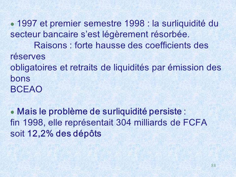 88 1997 et premier semestre 1998 : la surliquidité du secteur bancaire s'est légèrement résorbée. Raisons : forte hausse des coefficients des réserves