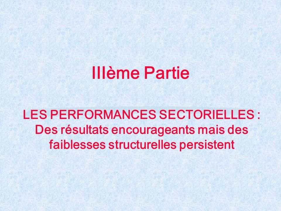 IIIème Partie LES PERFORMANCES SECTORIELLES : Des résultats encourageants mais des faiblesses structurelles persistent