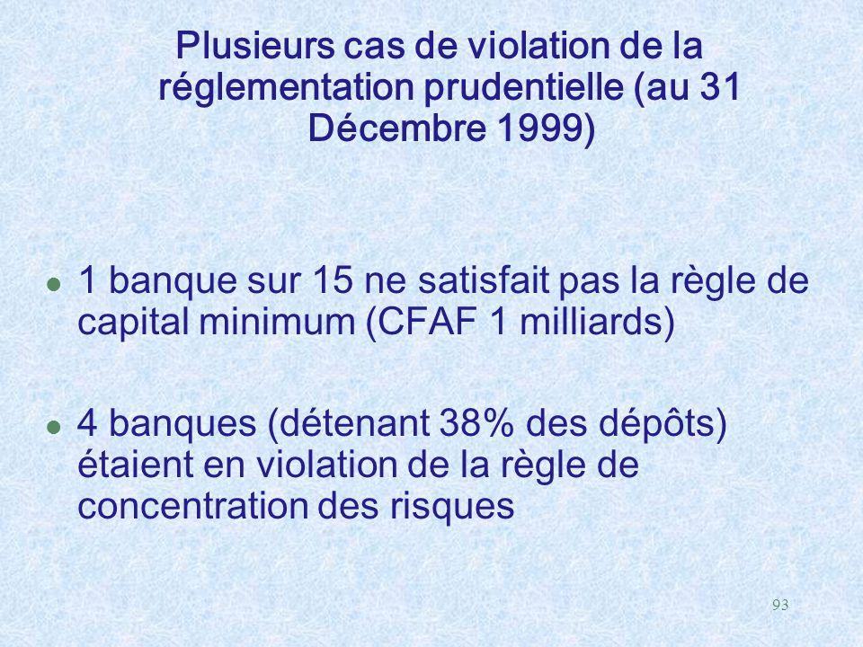 93 Plusieurs cas de violation de la réglementation prudentielle (au 31 Décembre 1999) l 1 banque sur 15 ne satisfait pas la règle de capital minimum (