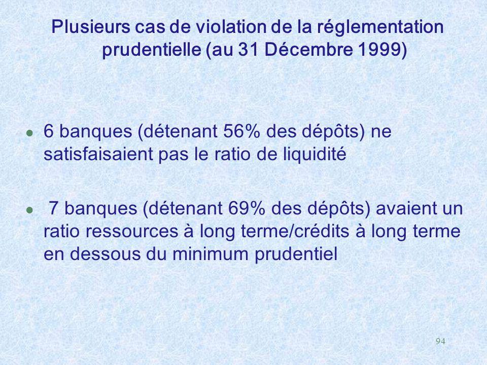 94 Plusieurs cas de violation de la réglementation prudentielle (au 31 Décembre 1999) l 6 banques (détenant 56% des dépôts) ne satisfaisaient pas le r