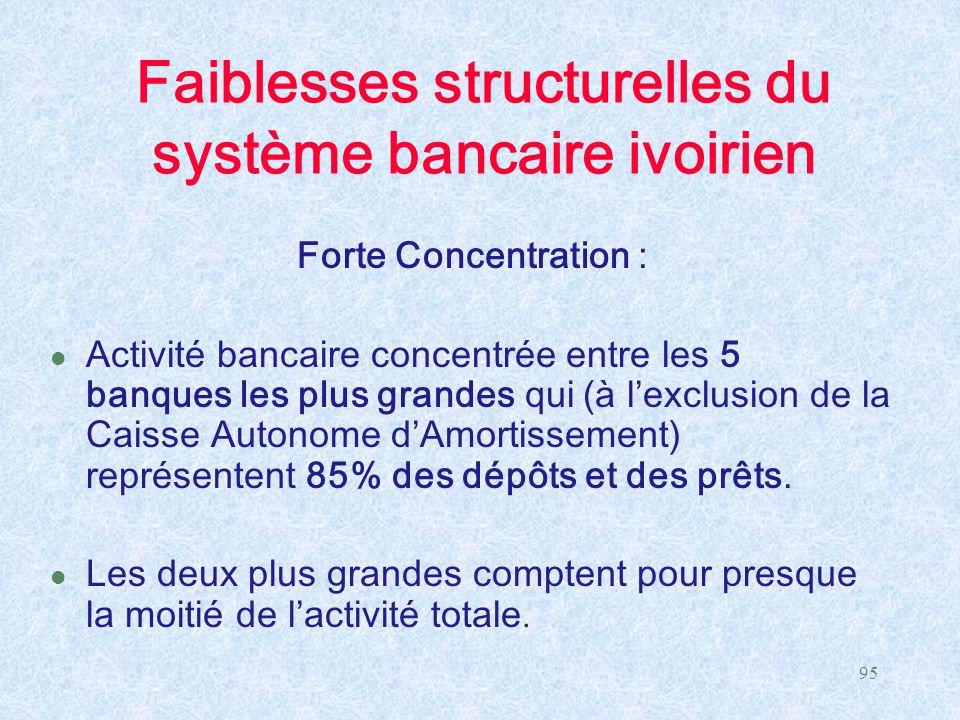 95 Faiblesses structurelles du système bancaire ivoirien Forte Concentration : l Activité bancaire concentrée entre les 5 banques les plus grandes qui