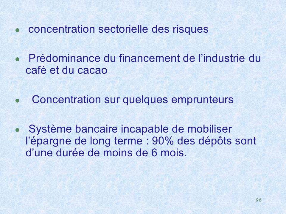 96 concentration sectorielle des risques l Prédominance du financement de l'industrie du café et du cacao l Concentration sur quelques emprunteurs l S