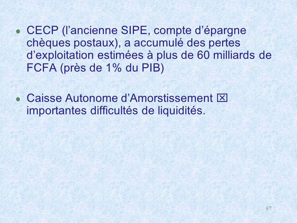97 l CECP (l'ancienne SIPE, compte d'épargne chèques postaux), a accumulé des pertes d'exploitation estimées à plus de 60 milliards de FCFA (près de 1