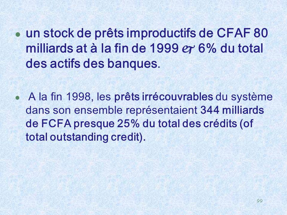 99 l un stock de prêts improductifs de CFAF 80 milliards at à la fin de 1999  6% du total des actifs des banques. A la fin 1998, les prêts irrécouvra