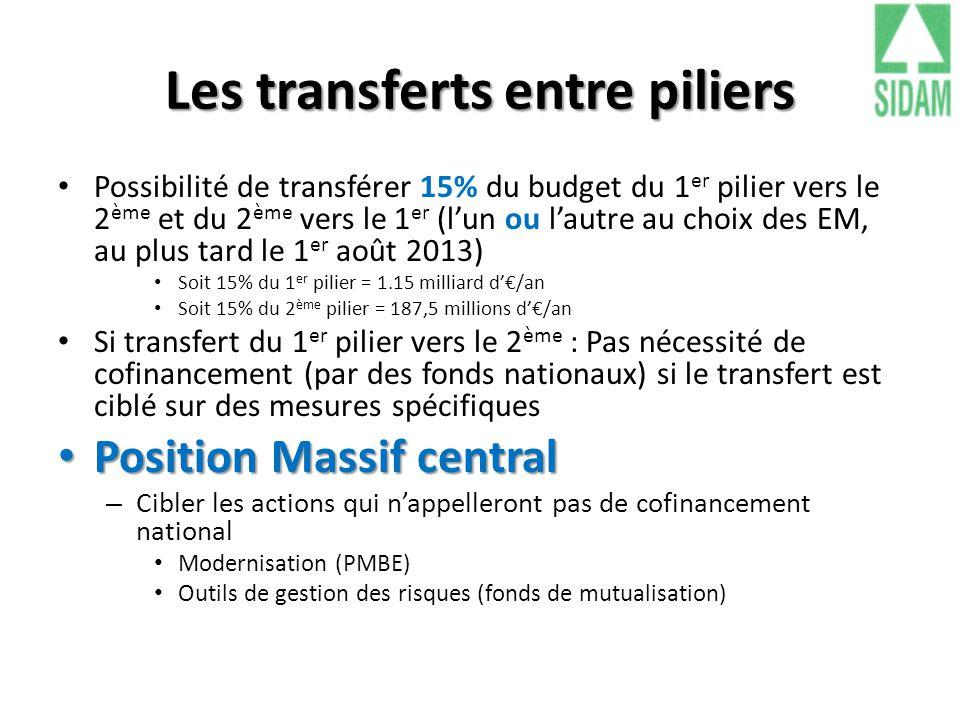 Les transferts entre piliers Possibilité de transférer 15% du budget du 1 er pilier vers le 2 ème et du 2 ème vers le 1 er (l'un ou l'autre au choix d