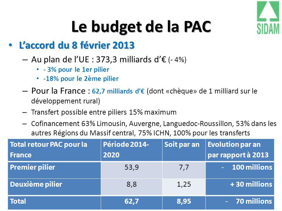 Le budget de la PAC L'accord du 8 février 2013 L'accord du 8 février 2013 – Au plan de l'UE : 373,3 milliards d'€ (- 4%) - 3% pour le 1er pilier -18%