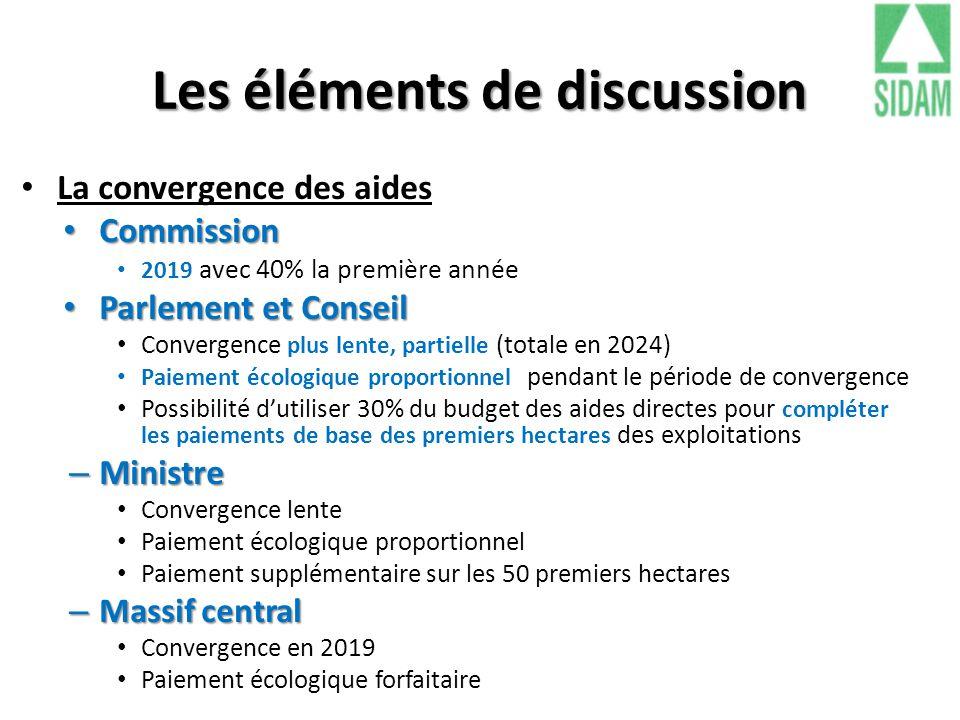 Les éléments de discussion La convergence des aides Commission Commission 2019 avec 40% la première année Parlement et Conseil Parlement et Conseil Co
