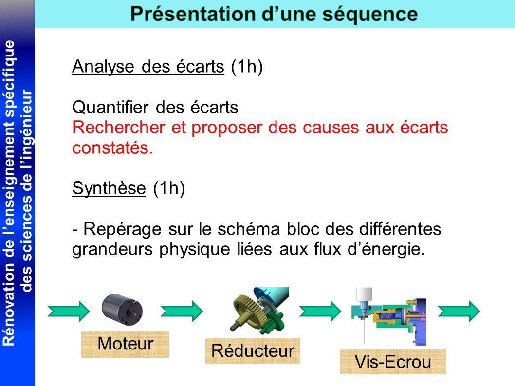 Rénovation de l'enseignement spécifique des sciences de l'ingénieur Analyse des écarts (1h) Quantifier des écarts Rechercher et proposer des causes aux écarts constatés.