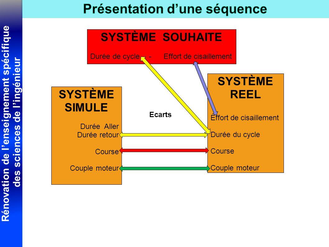 Rénovation de l'enseignement spécifique des sciences de l'ingénieur SYSTÈME SOUHAITE Durée de cycle-Effort de cisaillement SYSTÈME SIMULE Durée Aller