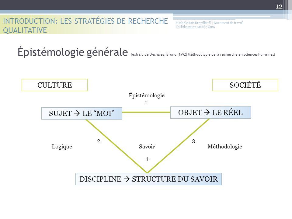 Michèle-Isis Brouillet © | Document de travail Collaboration Amélie Guay Épistémologie générale (extrait de Deshaies, Bruno (1992) Méthodologie de la