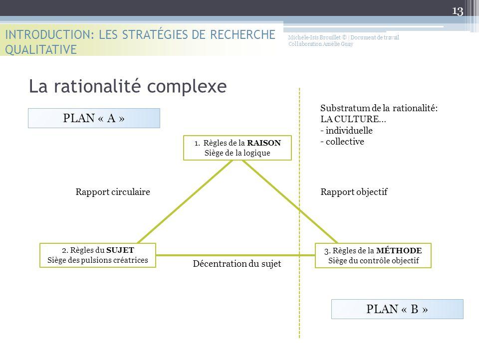Michèle-Isis Brouillet © | Document de travail Collaboration Amélie Guay La rationalité complexe PLAN « A » PLAN « B » 1.Règles de la RAISON Siège de