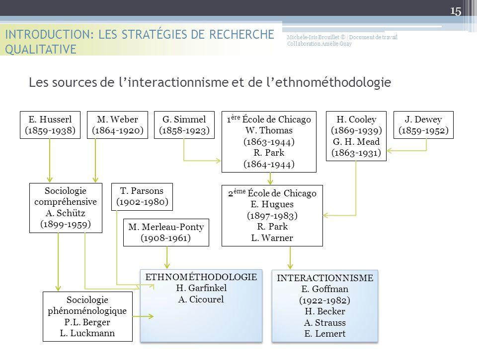 INTRODUCTION: LES STRATÉGIES DE RECHERCHE QUALITATIVE Les sources de l'interactionnisme et de l'ethnométhodologie E. Husserl (1859-1938) M. Weber (186