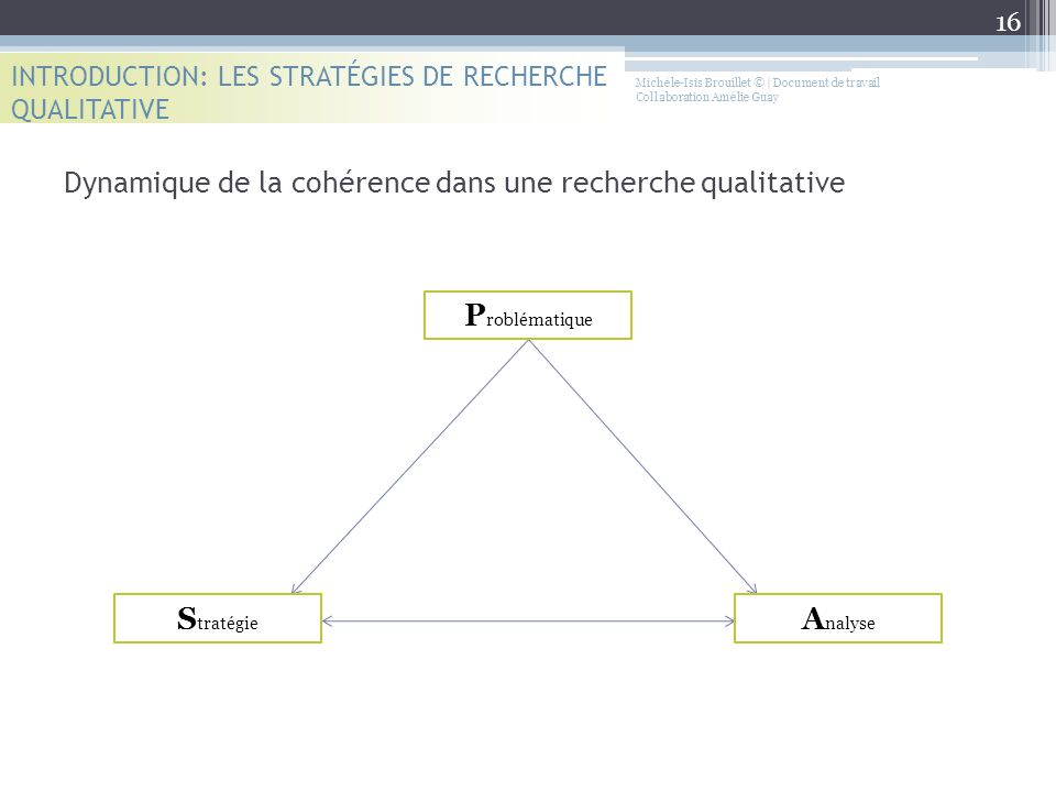 INTRODUCTION: LES STRATÉGIES DE RECHERCHE QUALITATIVE Dynamique de la cohérence dans une recherche qualitative P roblématique S tratégie A nalyse 16 M