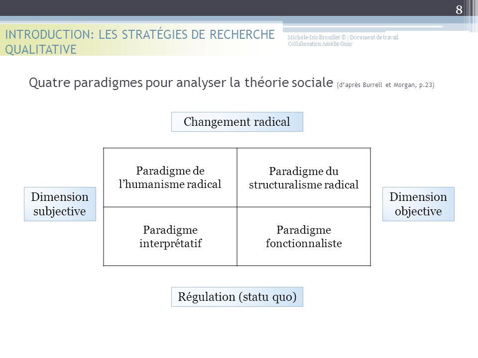 Quatre paradigmes pour analyser la théorie sociale (d'après Burrell et Morgan, p.23) INTRODUCTION: LES STRATÉGIES DE RECHERCHE QUALITATIVE Paradigme d