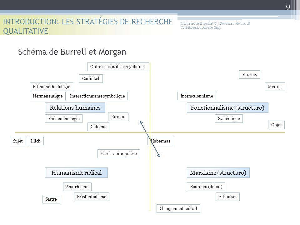 Schéma de Burrell et Morgan INTRODUCTION: LES STRATÉGIES DE RECHERCHE QUALITATIVE Relations humaines Humanisme radical Fonctionnalisme (structuro) Mar