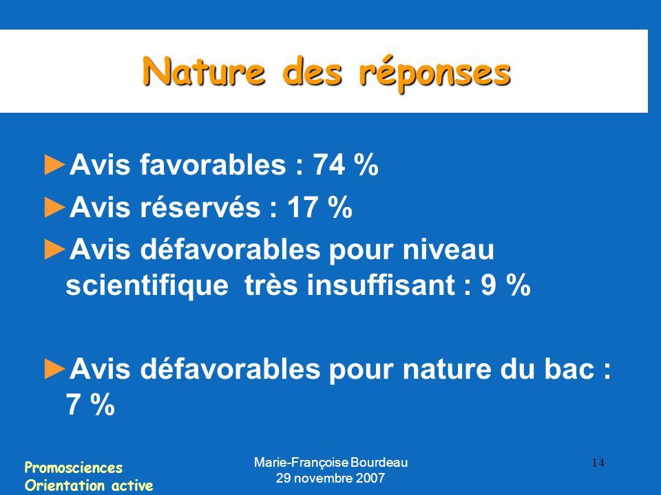 Promosciences Orientation active Marie-Françoise Bourdeau 29 novembre 2007 14 Nature des réponses ► Avis favorables : 74 % ► Avis réservés : 17 % ► Avis défavorables pour niveau scientifique très insuffisant : 9 % ► Avis défavorables pour nature du bac : 7 %
