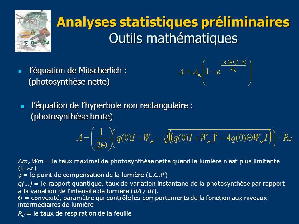 Analyses statistiques préliminaires Outils mathématiques l'équation de Mitscherlich : l'équation de Mitscherlich : (photosynthèse nette) (photosynthèse nette) l'équation de l'hyperbole non rectangulaire : l'équation de l'hyperbole non rectangulaire : (photosynthèse brute) (photosynthèse brute) Am, Wm = le taux maximal de photosynthèse nette quand la lumière n'est plus limitante (I)  = le point de compensation de la lumière (L.C.P.) q(…) = le rapport quantique, taux de variation instantané de la photosynthèse par rapport à la variation de l'intensité de lumière (dA / dI).